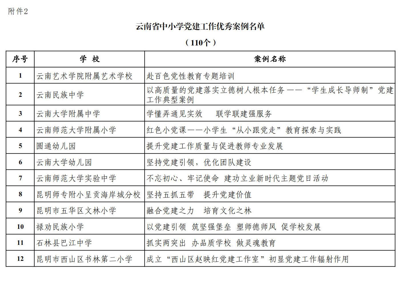 附件2 云南省中小学党建工作优秀案例名单.jpg